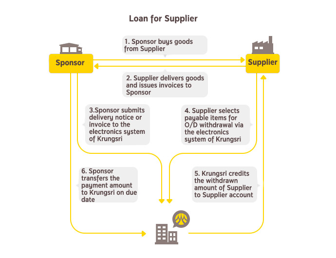 Loan for Supplier