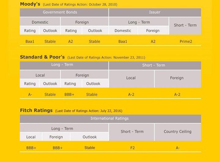 Krungsri Credit Ratings