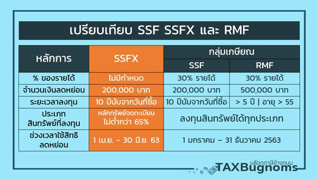 เปรียบเทียบ SSF SSFX และ RMF